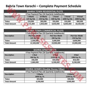 Bahria Town Karachi Complete Payment Schedule