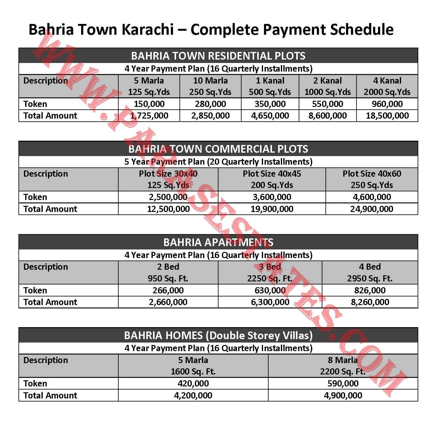 Bahria Town Karachi Complete Payment Schedule