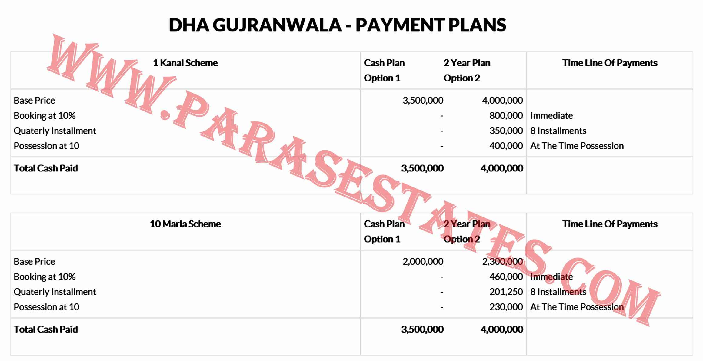 DHA Gujranwala Payment Plan