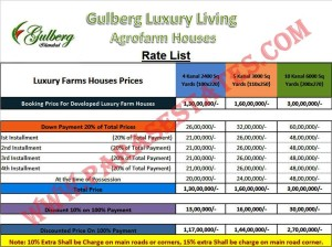 Gulberg Greens Agro Farm Houses Islamabad, Plot sizes and Price List