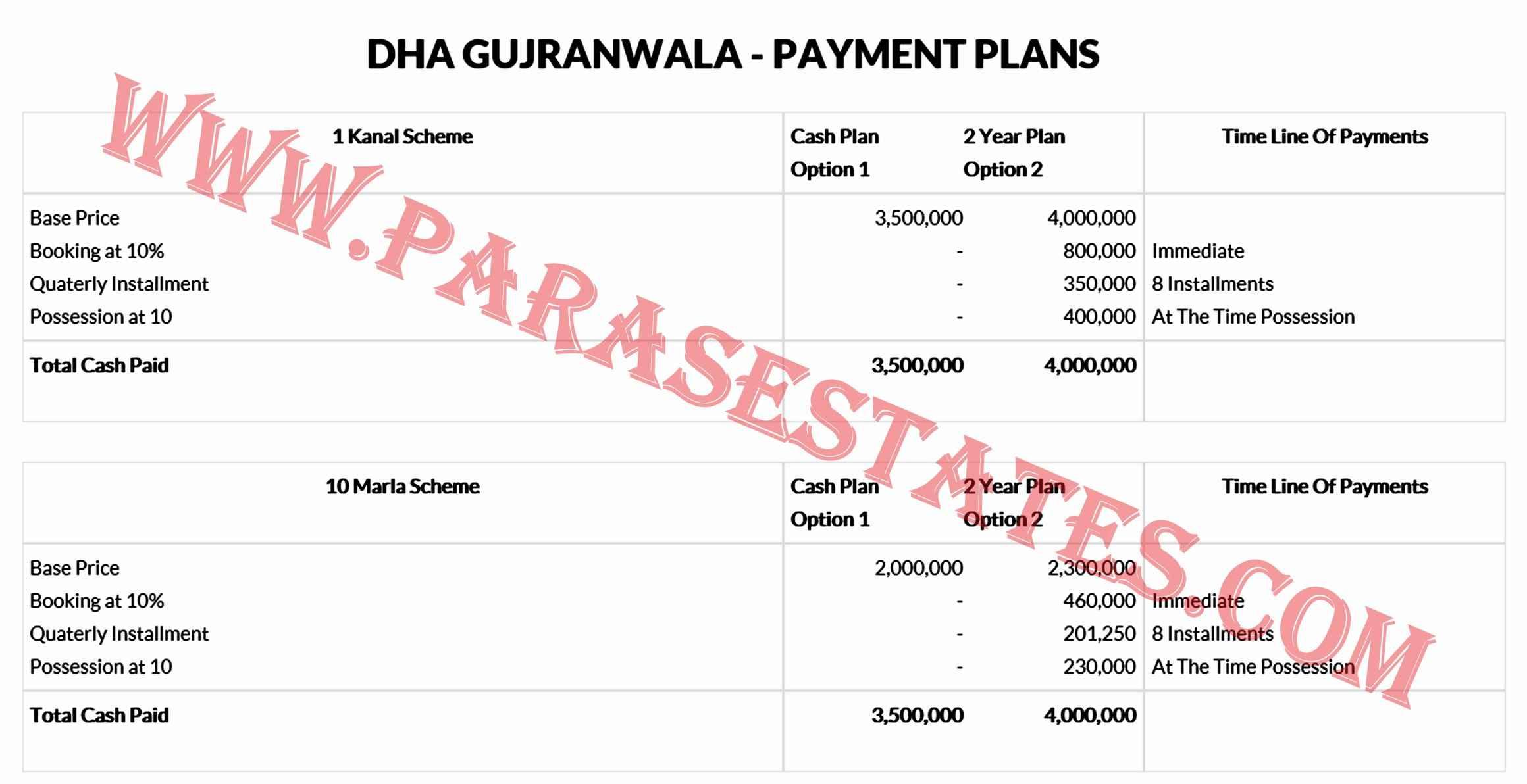 DHA Gujranwala Payment Plan